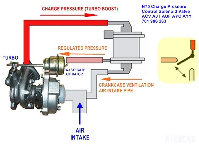 Image result for Turbocharger Boost Control Position Sensor | jetta