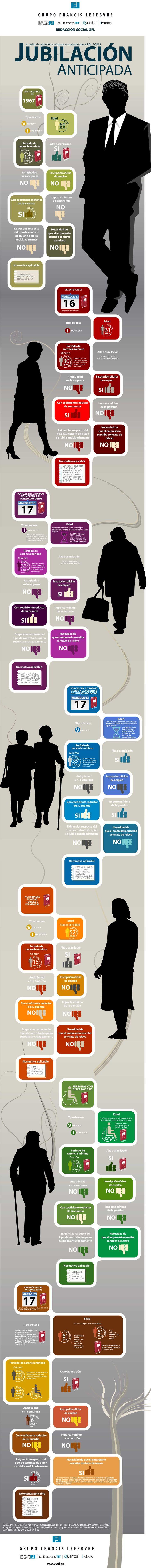 Jubilación anticipada en España #infografia #infographic