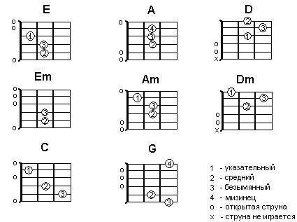 аккорды на гитаре - Поиск в Google