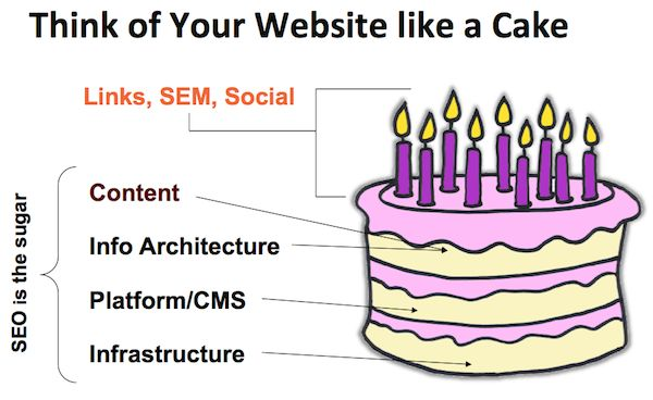 SEO Basics: 8 Essentials When Optimizing Your Site | Search Engine Watch