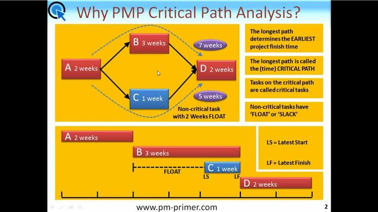 Learn PMP Critical Path In 17 Minutes Flat! http://www.pm-primer.com