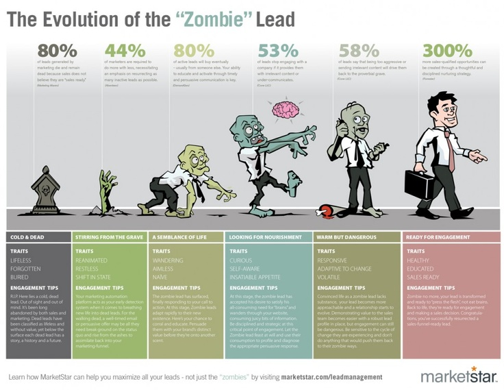 """The Evolution of the """"Zombie"""" Lead"""