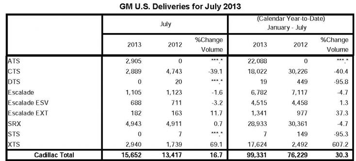 july 4th 2013 car sales