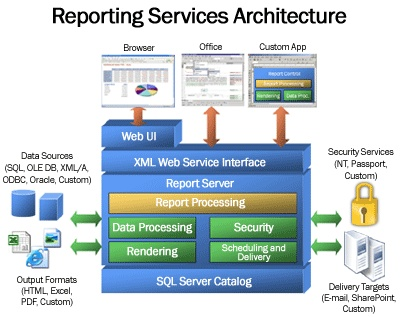 Reporting services architecture
