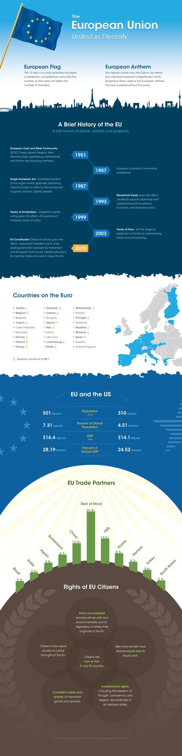 A brief history of the European Union. #Infography