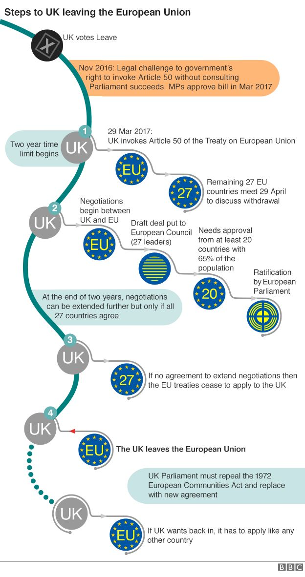 Flow chart showing steps to UK leaving EU