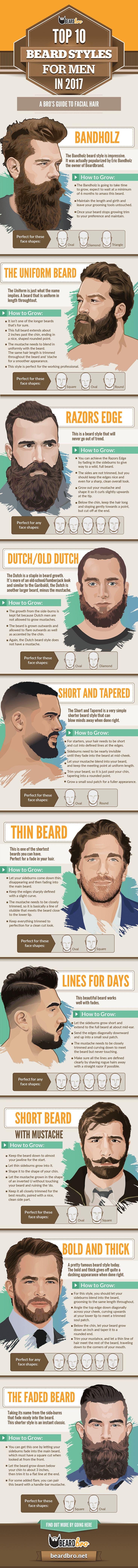 Formas de llevar barba para hombre - Infografía