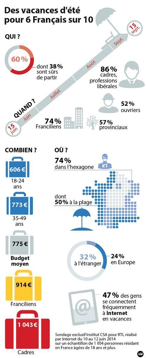 Infographie: Un sondage de la CSA - Les vacances d'été des Français http://www.csa.eu/fr/s26/nos-sondages-publies.aspx