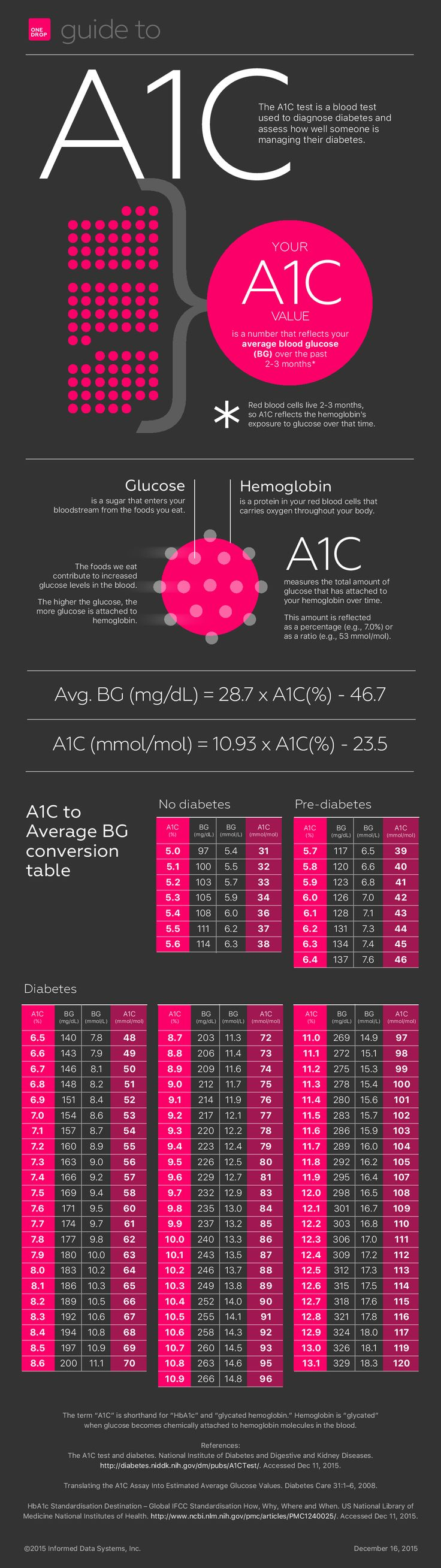 A1C & diabetes infographic