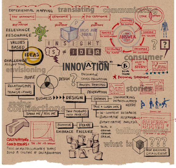 Infografía: el proceso de innovación y los elementos involucrados