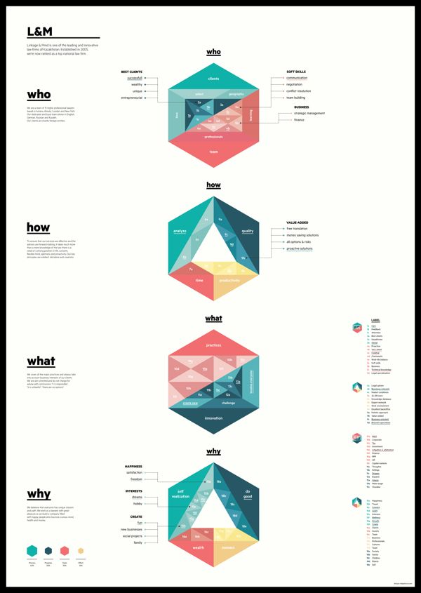 Infographics miscellany by relajaelcoco, via Behance