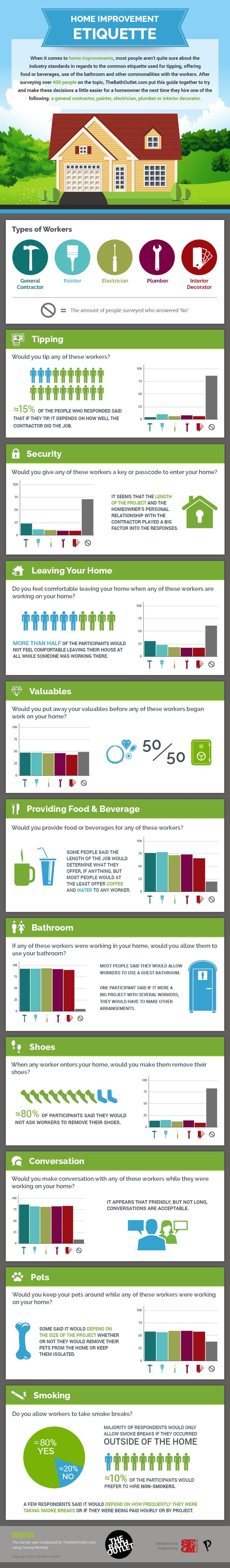 Should you tip your contractor? Should you offer them food or drinks? Should you offer them your bathroom? The Bath Outlet surveyed over 400 people, and put together this home contractor infographic guide to etiquette.