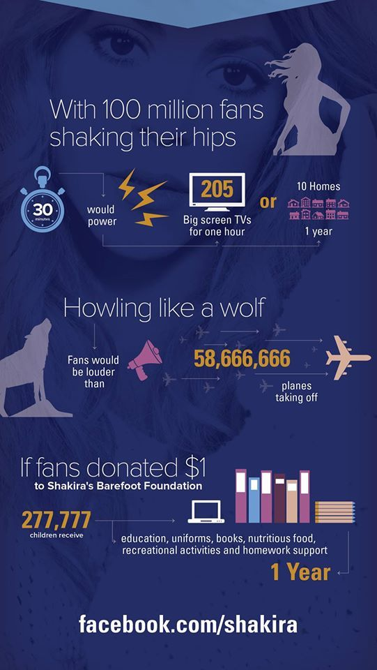 Facebook inforgraphic on Shak's 100 million fans