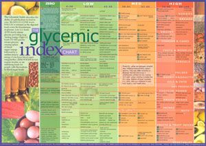 glycemic index food list printable | Glycemic_index