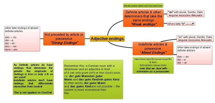 Adjectival endings
