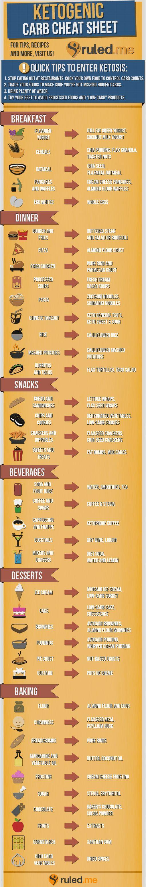 Ketogenic Diet Low Carb Cheat SheetTGIF – This Grandma is Fun!