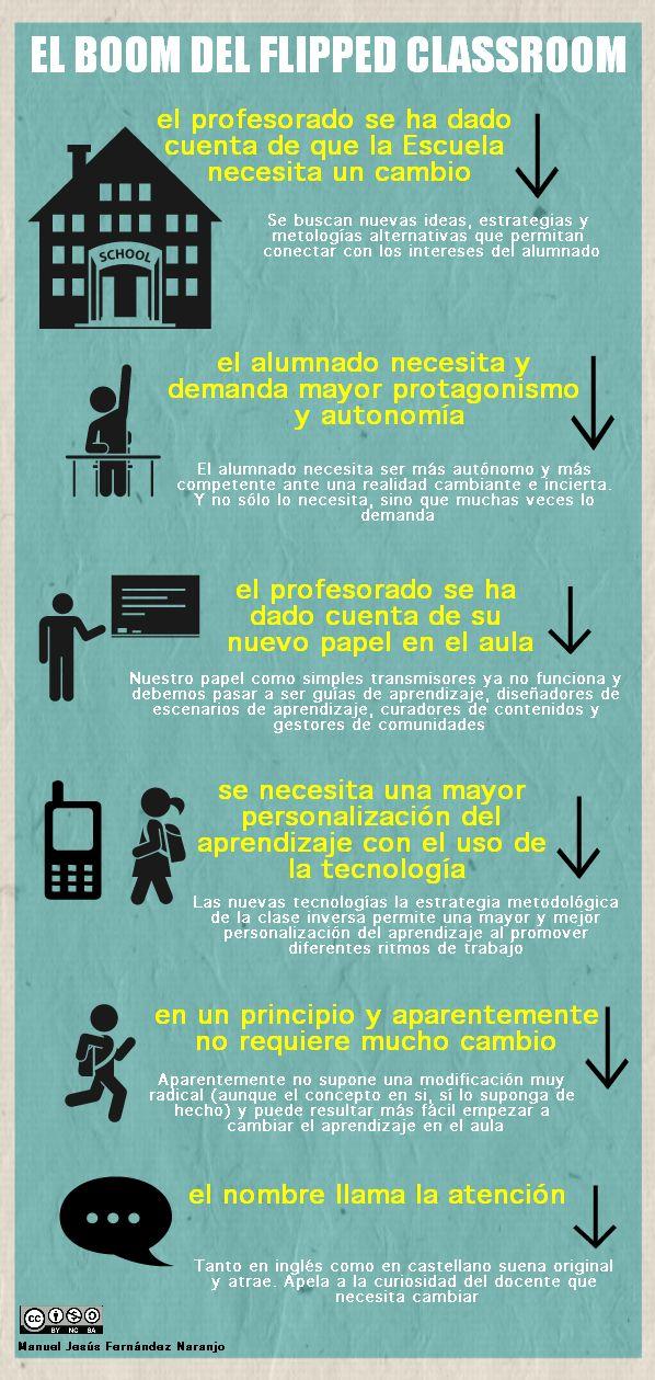 """Excelente #infografía que analiza el """"boom del #Flippedclassroom"""". Las claves: cambio, protagonismo del alumnado, nuevo papel del docente, uso de las tic y facilidad. #educación"""