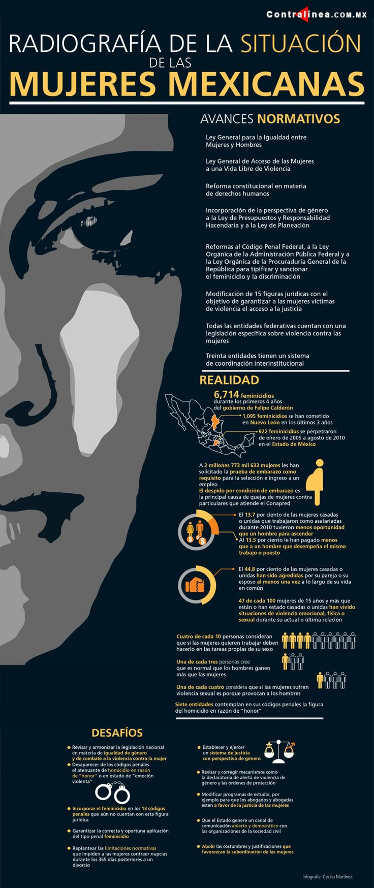 Infografía: Radiografía situación de las mujeres mexicanas