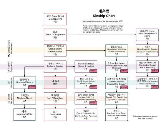 Family Relationship Chart 계촌법 | Sageuk: Korean Historical Dramas