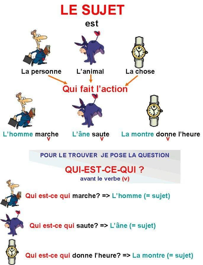 ...French grammar: subjects