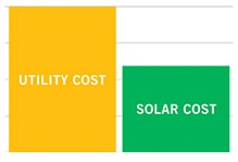 Solarcity Solar Ppa Solar Power Purchase Agreement Lets