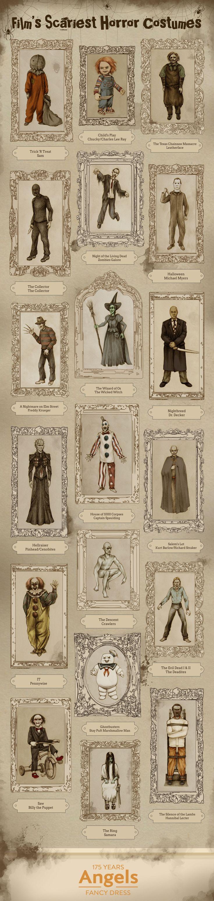 Trajes de los villanos del cine de terror #infografía Film's Scariest Horror Costumes #infographic #HorrorCostumes