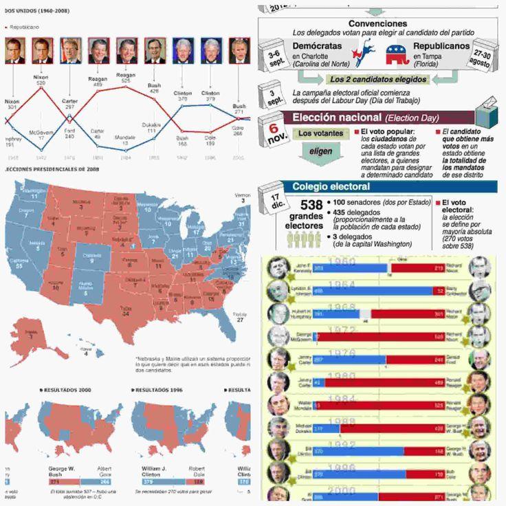 Con el mundo entero preguntándose como ha ganado Donald Trump, es el momento de conocer la historia del proceso electoral de EEUU desde las 13 colonias.