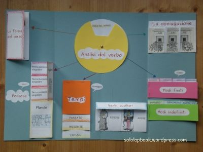 Lapbook analisi del verbo