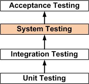 Integration Testing Acceptance Testing SYSTEM TESTING Fundamentals DEFINITION System Testing is a level of the software testing where a complete and integrated software is tested. The purpose of this test is to evaluate the system's compliance with the specified requirements. Definition by ISTQB system testing: The process of testing an integrated system to verify that it meets …