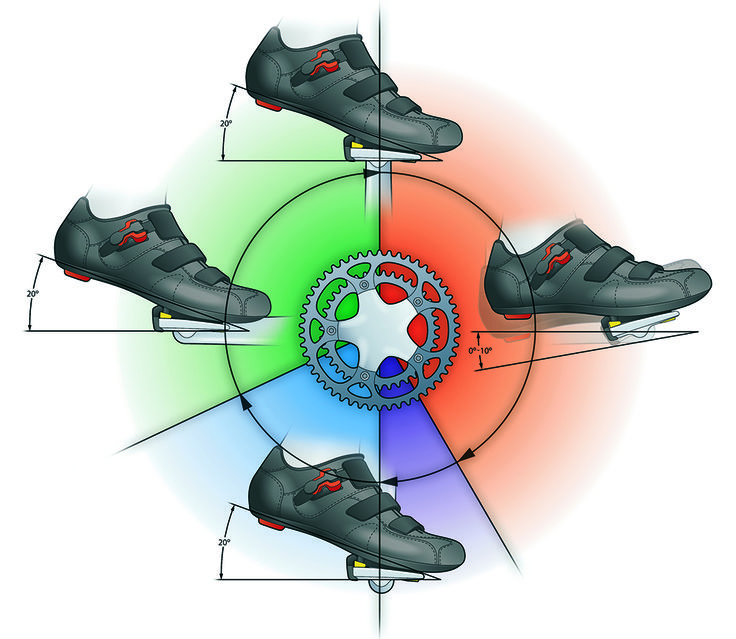 Get the Perfect Pedal Stroke http://www.bicycling.com/training/fitness/perfect-pedal-stroke?cid=OB-_-BI-_-AF