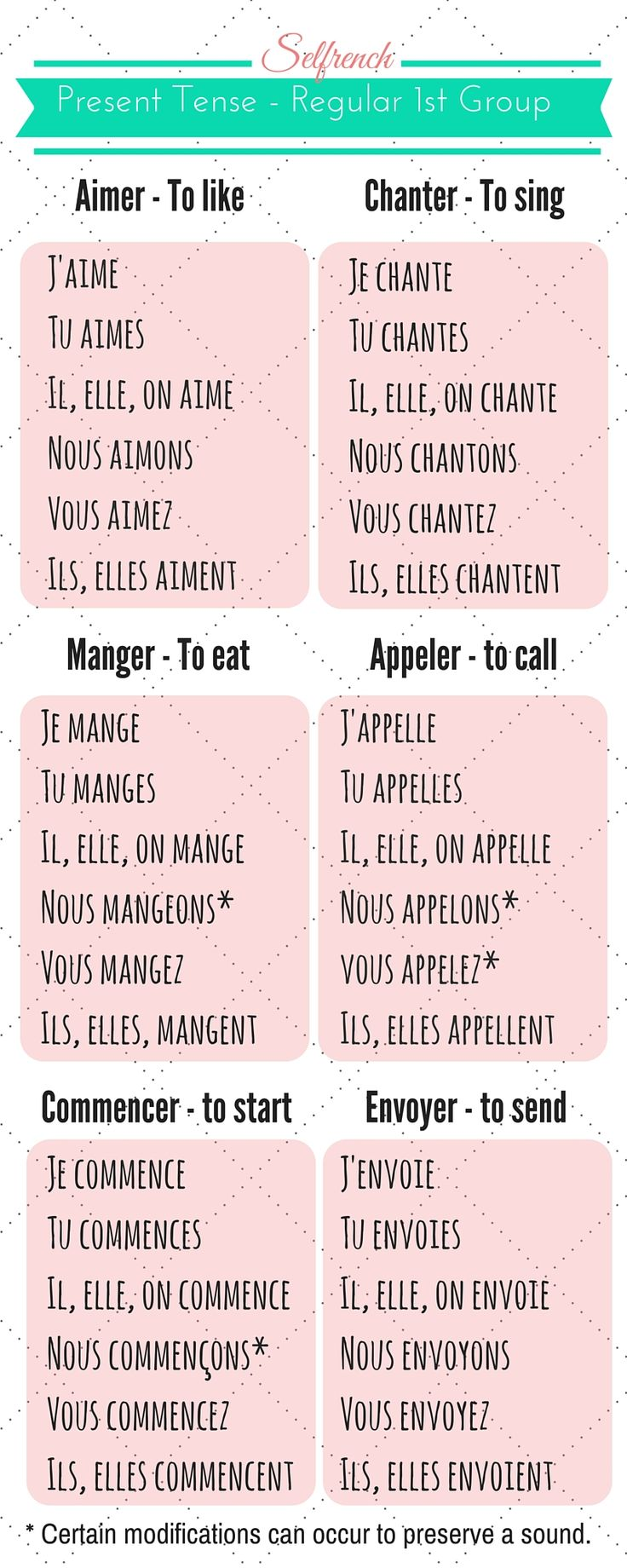 French Conjugation Present Tenser Regular verbs First Group conjugation Learn French Infographic