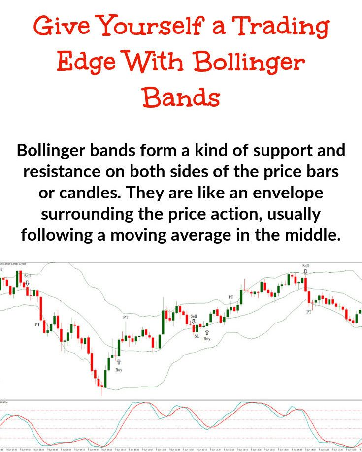 Bollinger Band Trading Trading Charts Technical Analysis Charts