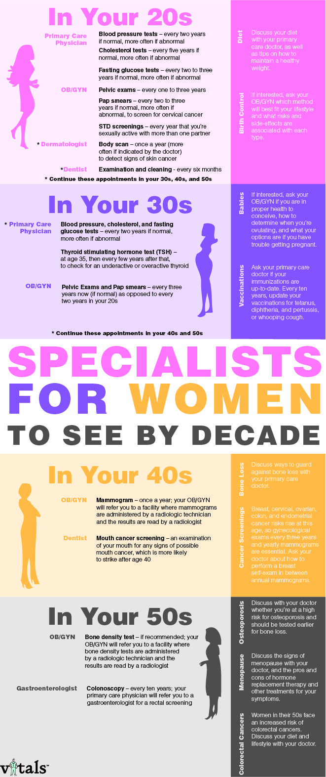 Doctor Appointments Every Woman Should Make. Going to the gyno less often? Sounds like a good plan!