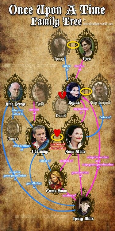 Once Upon A Time Family Tree, but they didn't include Bae!!
