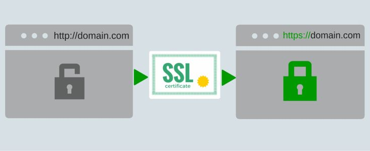 Get SSL Certificate from the No. 1 Certificate Authority known as Comodo. Comodo offers the highest level of encryption, 99.9% browser compatibility and so on. Also, find out the Top Providers of SSL Certificate who offer Certificate at a reasonable price.