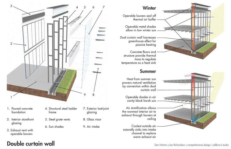 Awesome Curtain Wall Section Diagram   Google Search | Civil Engineering  Technologist | Pinterest | Civil Engineering And Searching