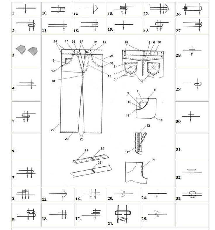 Фабричная технология пошива джинс