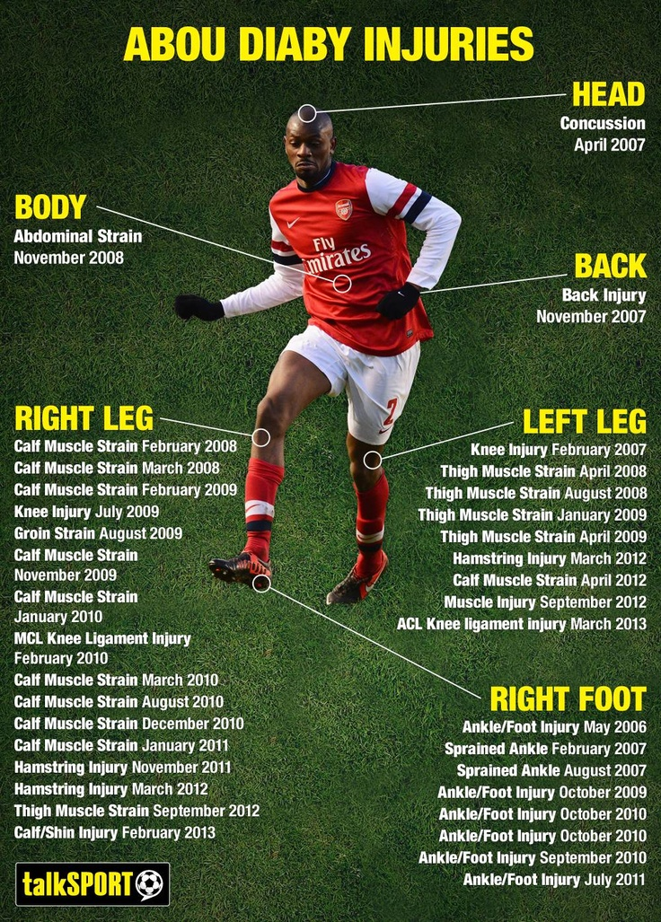 Although it looks like a steak menu, but it's Abou Diaby's injury history