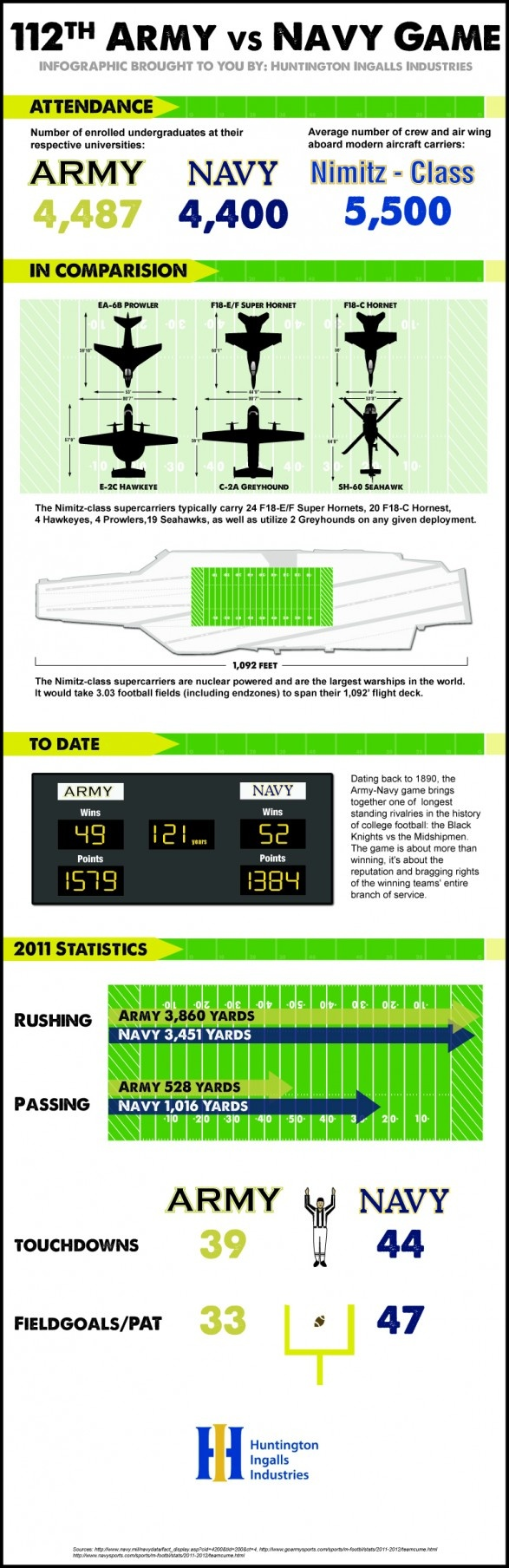 112th Army vs Navy Game Stats.    113th Game is 12/8/12 - Philadelphia, PA