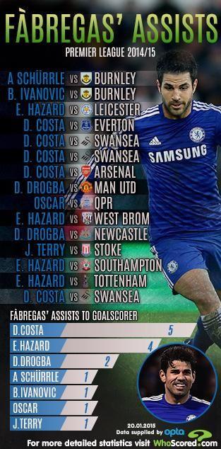 Fabregas premier league assists. Infographic. #CFC By: @whoscored