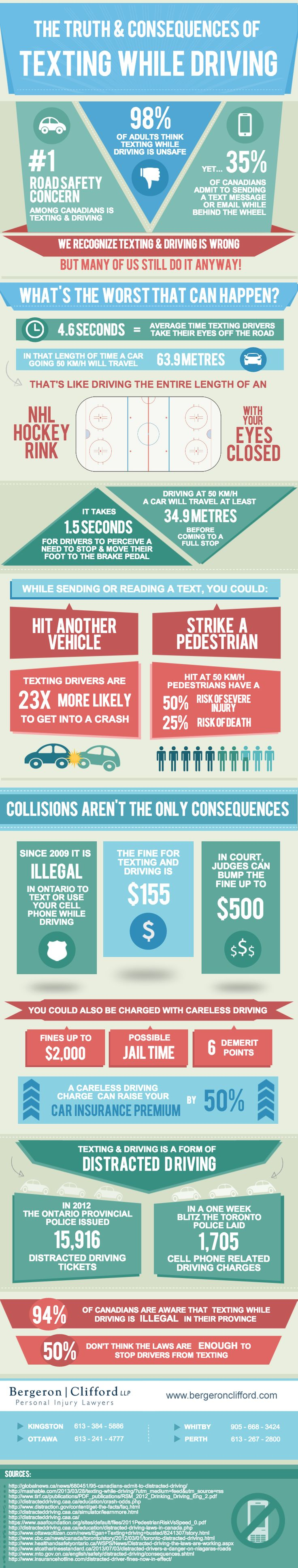 The Truth and Consequences of Texting While Driving