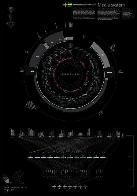 Media System - Integration & convergence by densitydesign, via Flickr