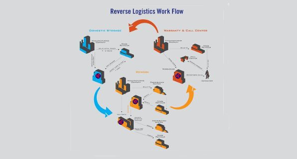 412 best Logistics images on Pinterest Last mile, Mistakes and A - logistician resume