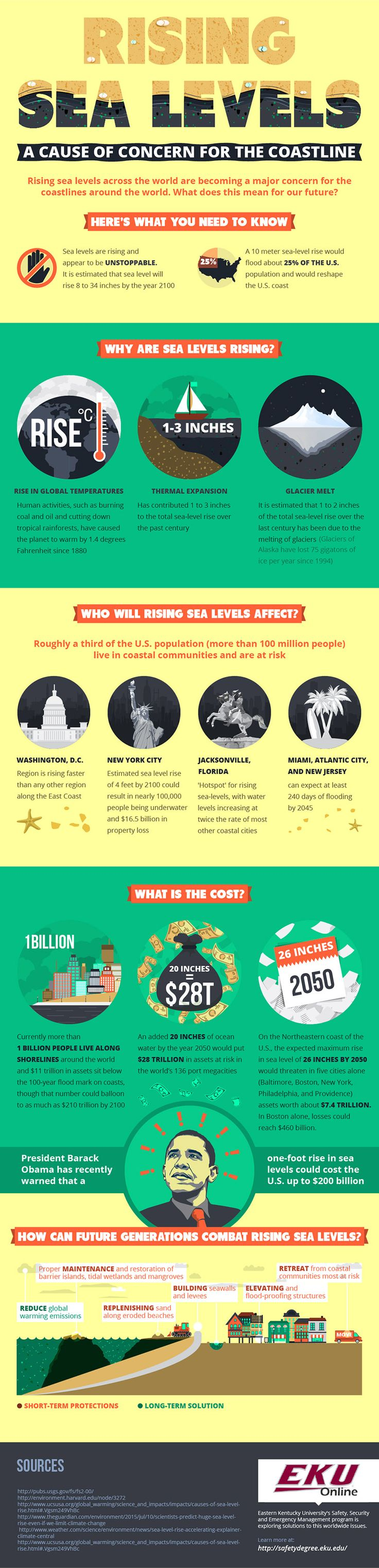 What you need to know about rising sea levels