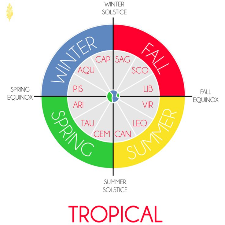 Calendar Organization Zodiac : Best images about astrology on pinterest