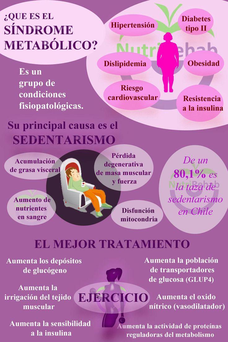 Infografía sobre el síndrome metabólico. Una pequeña descripción, la causa de este y su tratamiento.