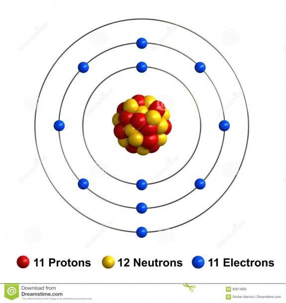 Bohr Diagram Of Sodium Atom Diagram Atom Model Atom Model Project