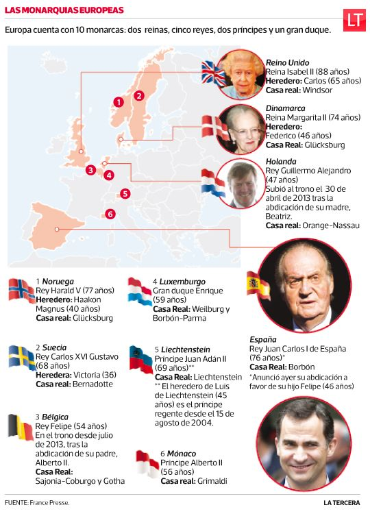 #Holanda lidera el recambio en las monarquías europeas del siglo XXI