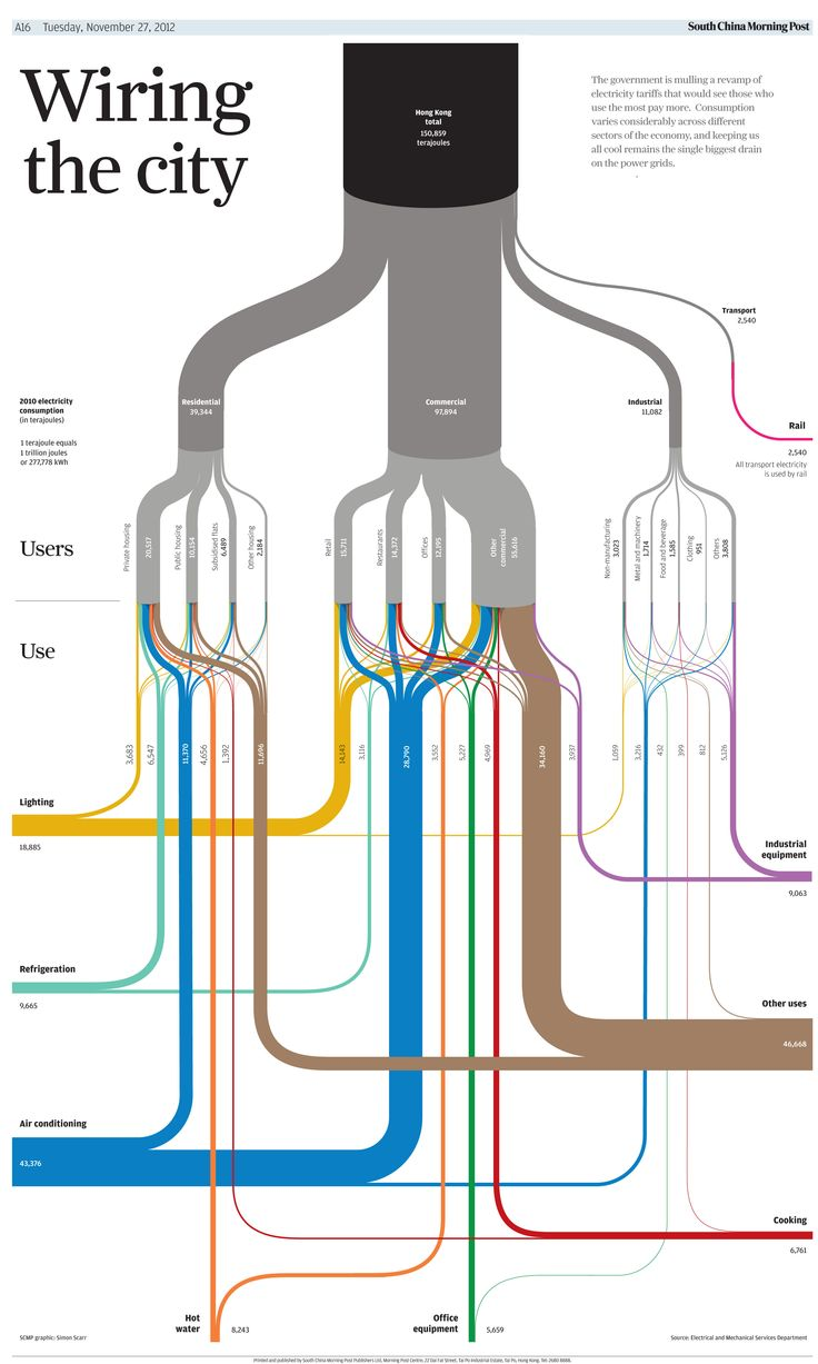 Map - Wiring the city - Electricity.jpg (2615×4362)