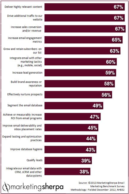 Marketing Research Chart: What are your peers' top email marketing goals?